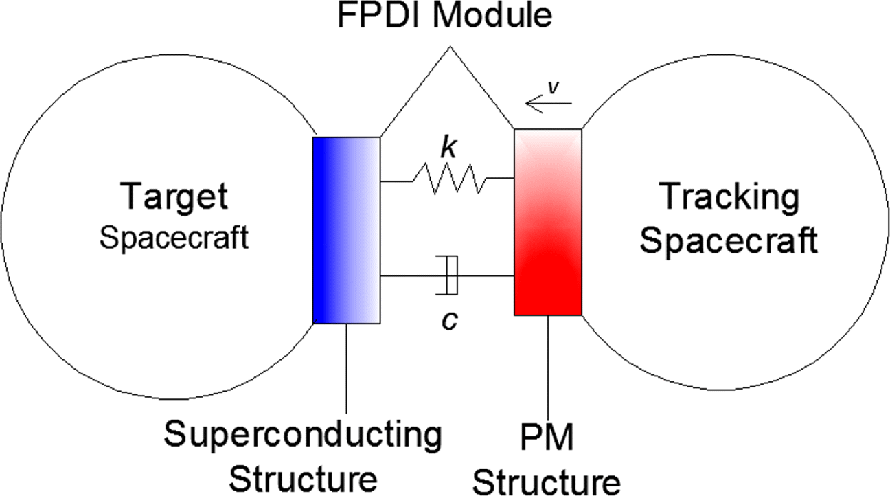 Effect of Composite Superconductor Structure on Dynamic