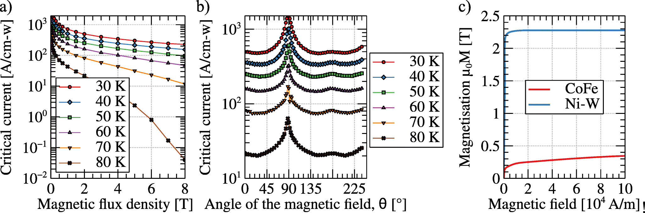 Remanent Magnetic Flux Distribution in Superconducting