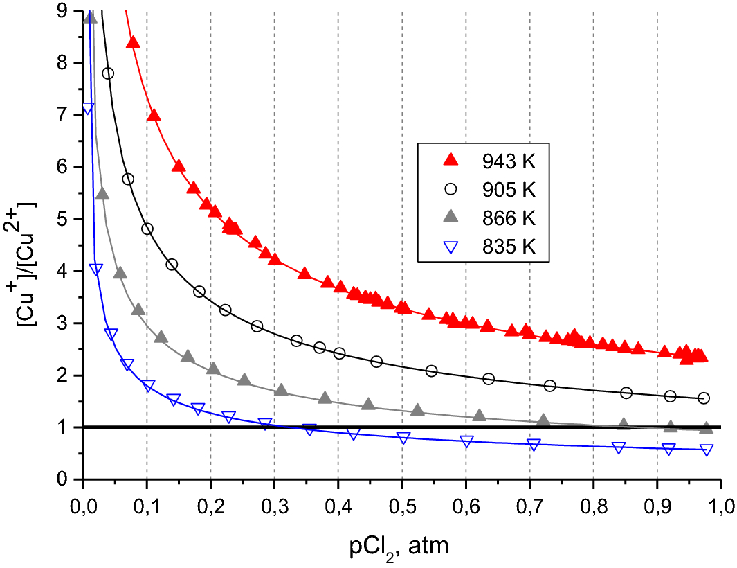 Physico-chemical Properties of the Molten CuCl–CuCl2 System