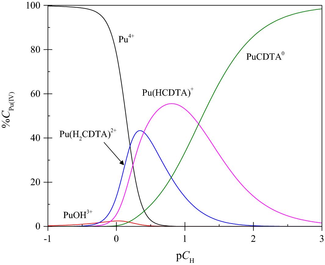 891e791e6bf Complexation of Plutonium(IV) with trans-1,2-Diaminocyclohexane- N ...