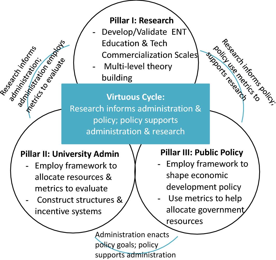 Entrepreneurial education for the entrepreneurial university: a