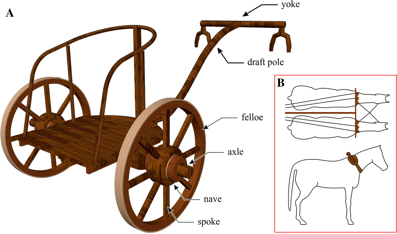 the earliest wheeled transport from the atlantic coast to the caspian sea