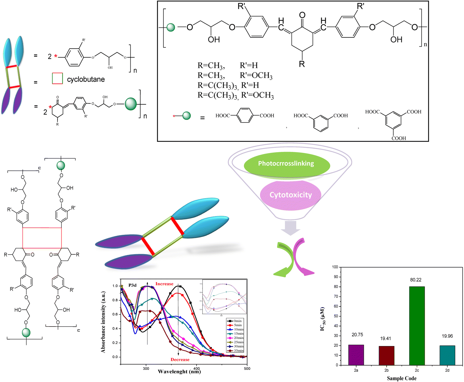 Photoactive linear and hyperbranched polyesters based on 4