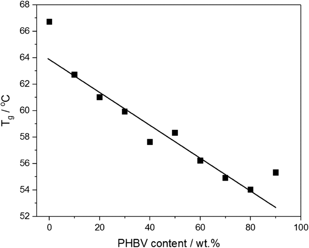 Morphology and property changes in PLA/PHBV blends as
