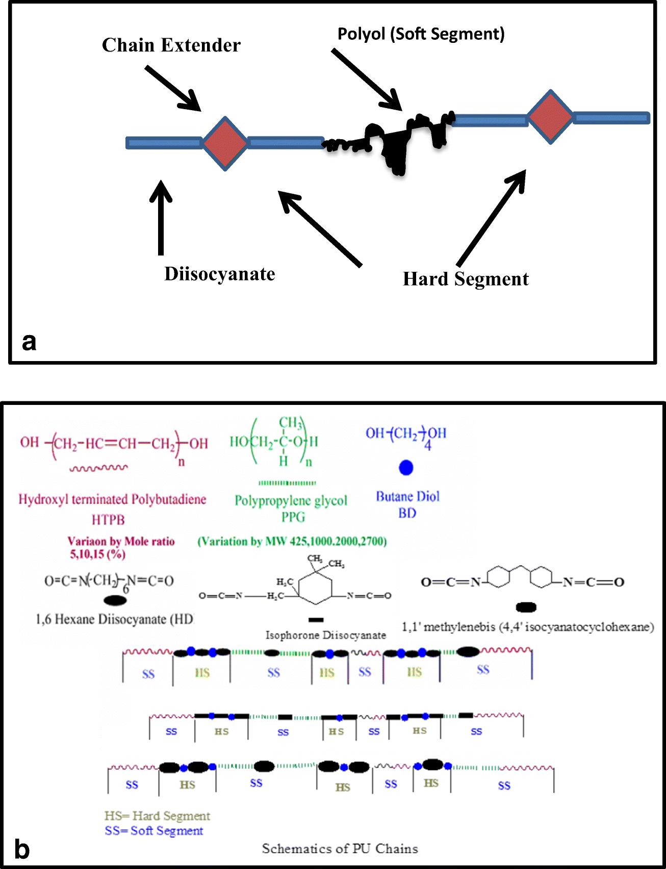 Morphological studies of polyurethane based pressure