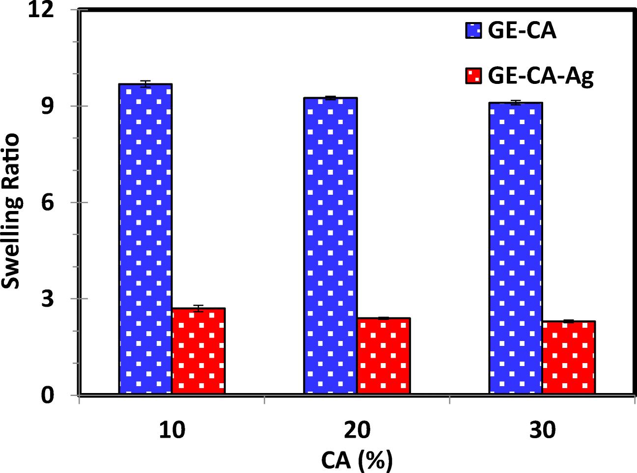 Development of pH-sensitive and antibacterial gelatin/citric acid/Ag