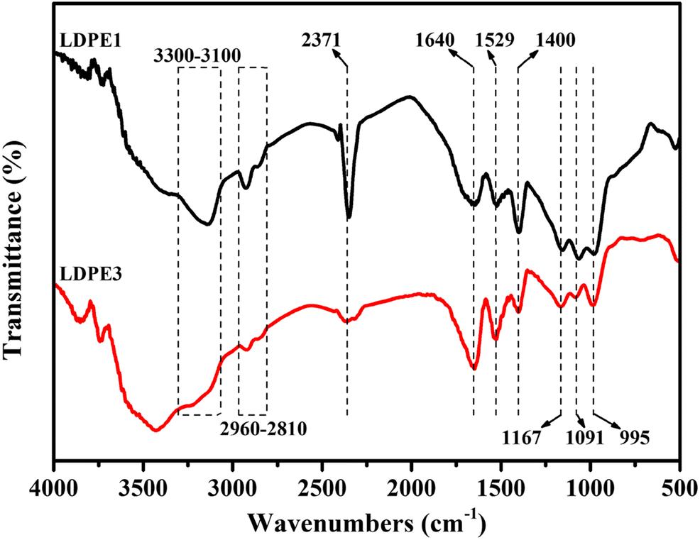 Investigation on novel flame retardant low-density