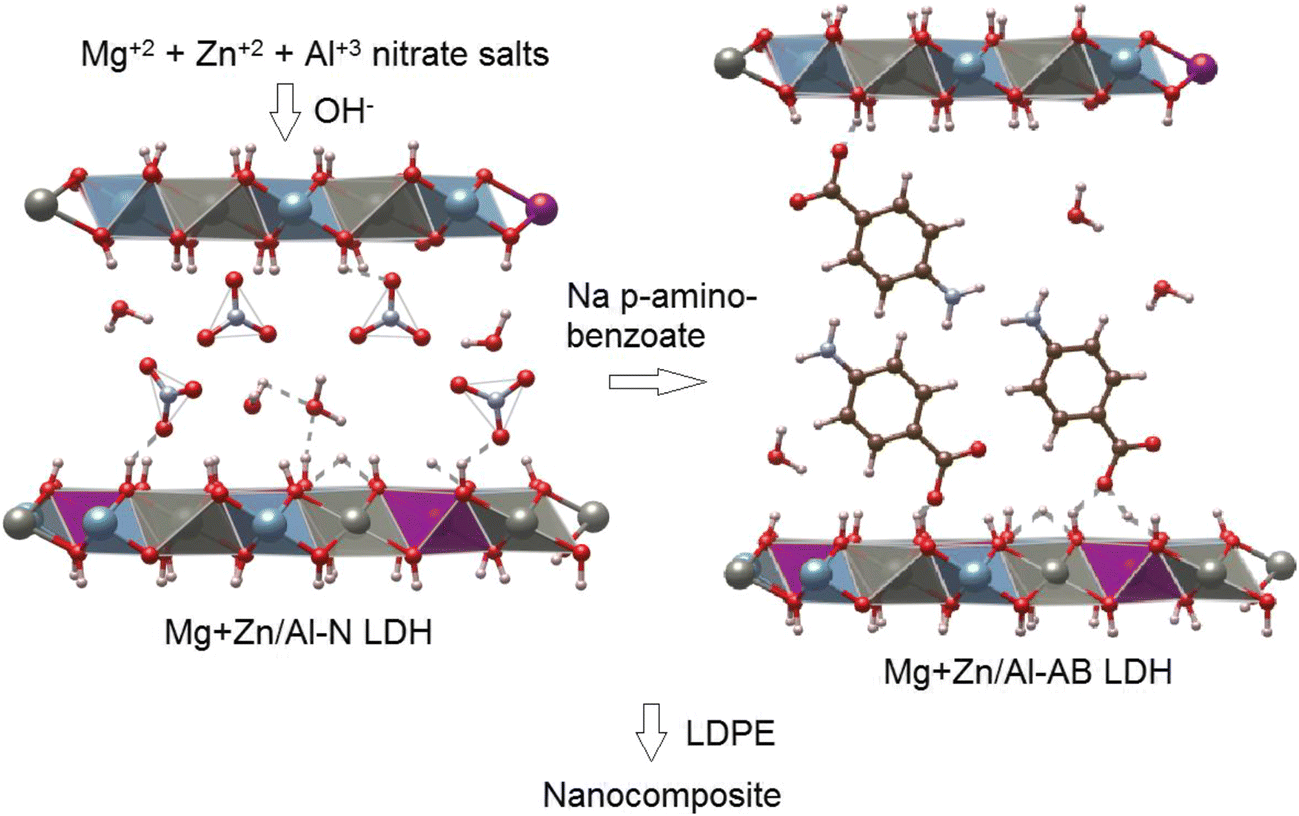 Nanocomposites of polyethylene and ternary (Mg + Zn/Al