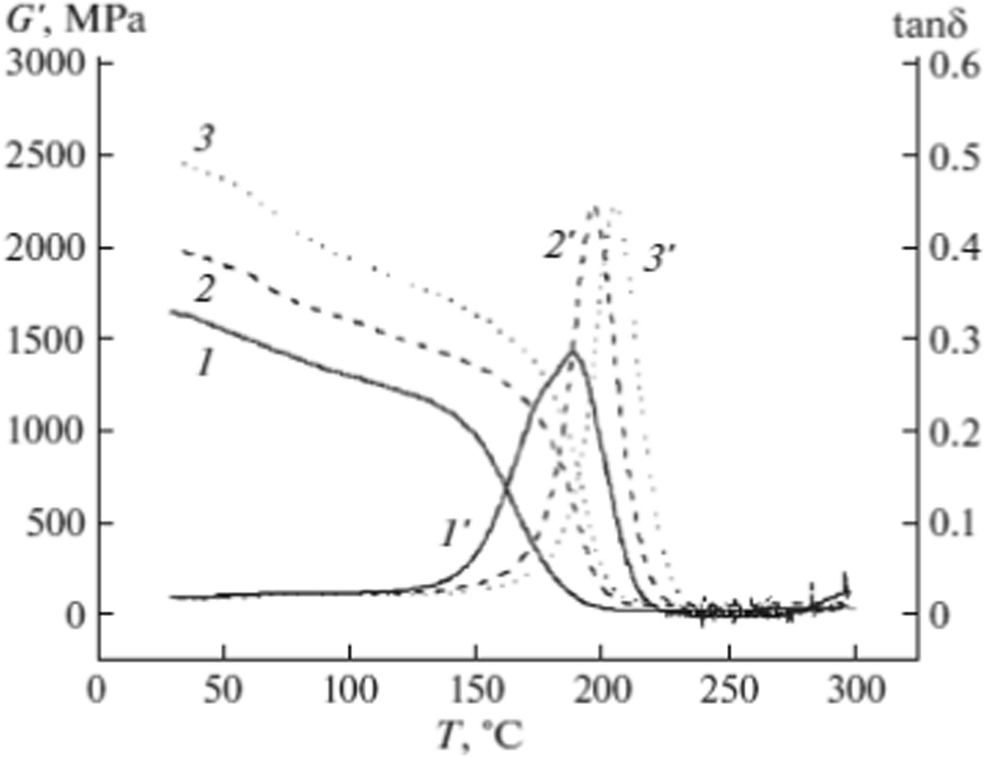 Structure and properties of epoxy polymer nanocomposites