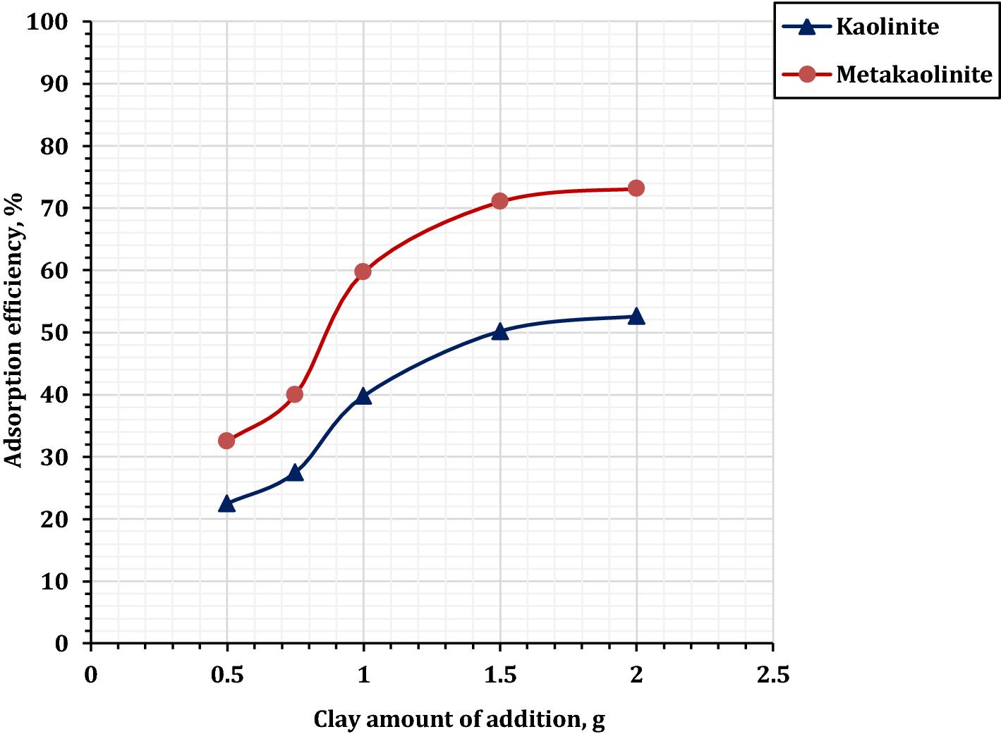 Uranium sorption from commercial phosphoric acid using