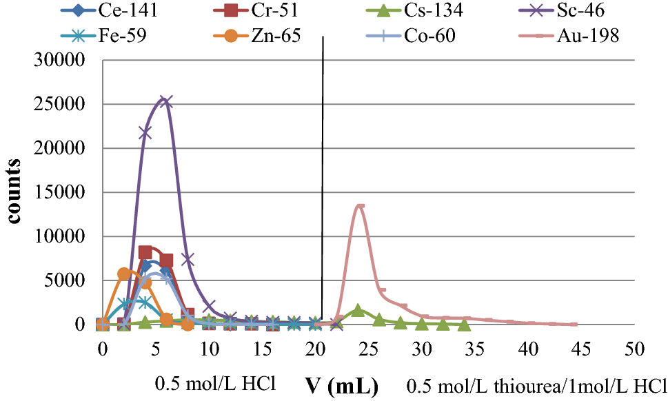 Determination Of Gold In Biological Materials By