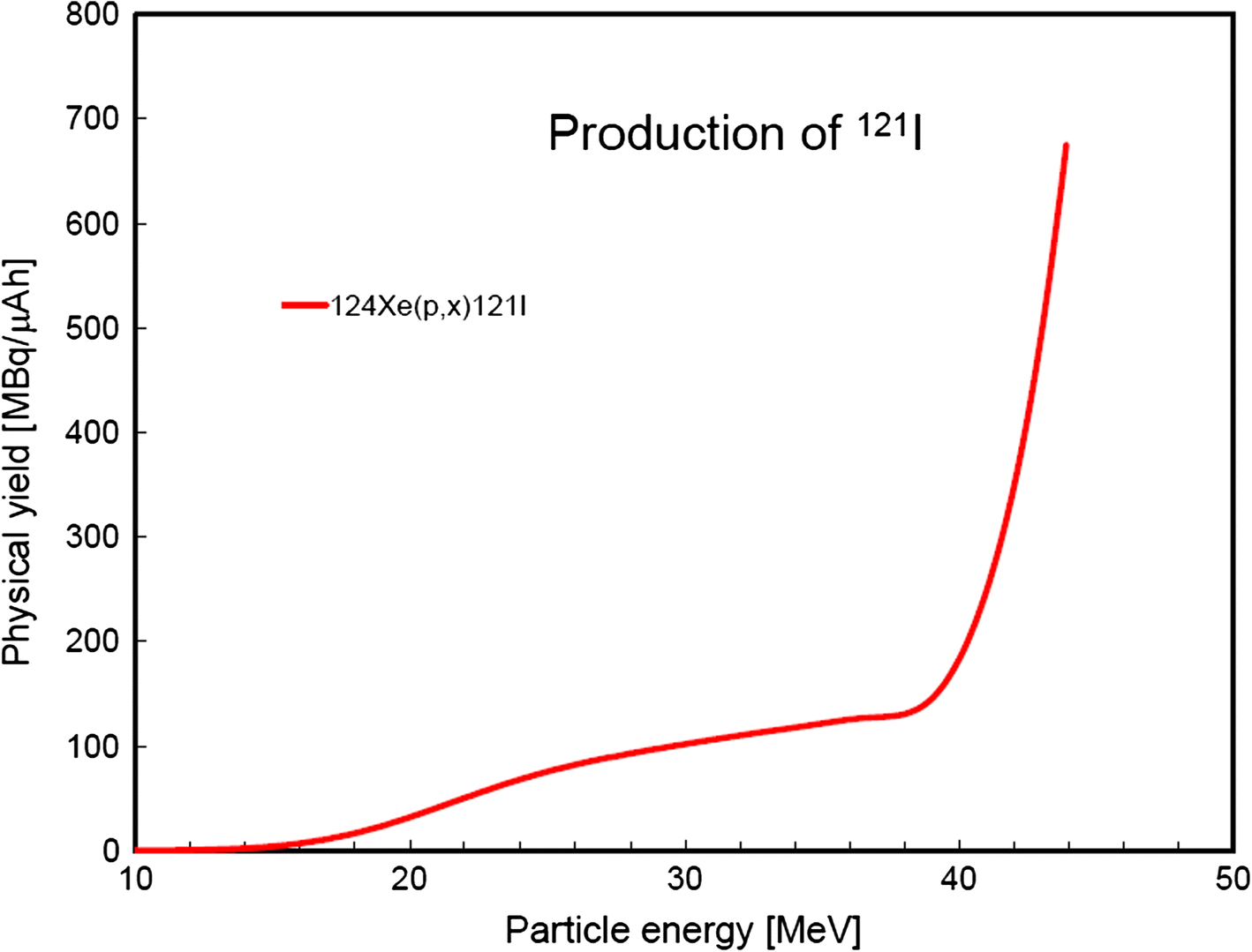 Recommended nuclear data for medical radioisotope production
