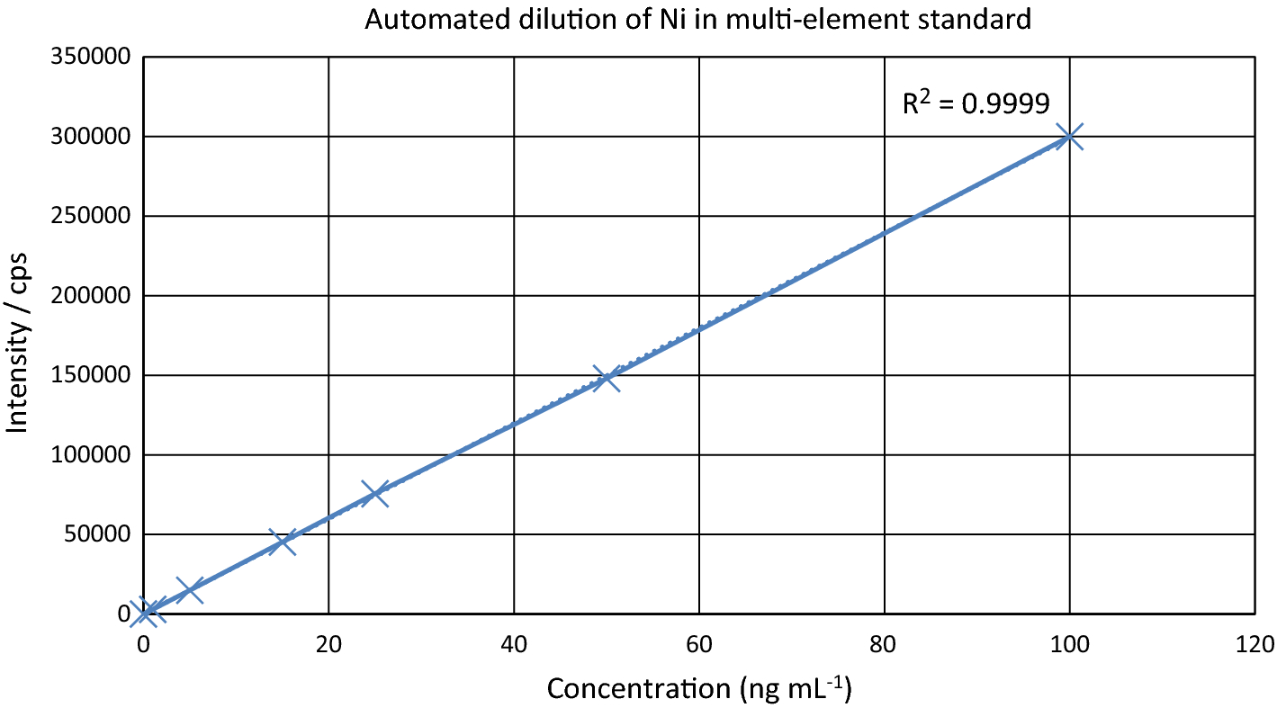 Development of automated separations for actinides analysis