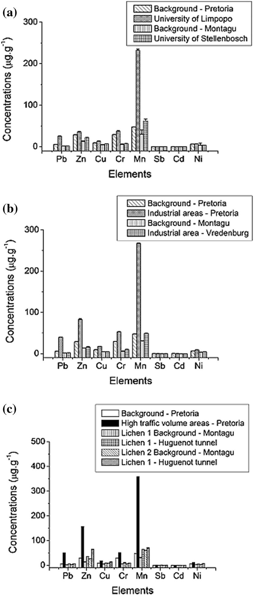 Bozeman Radiocarbon dating