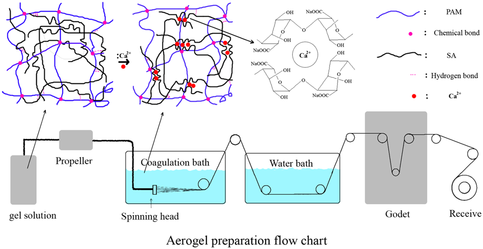 The preparation of hydrophobic alginate-based fibrous aerogel and