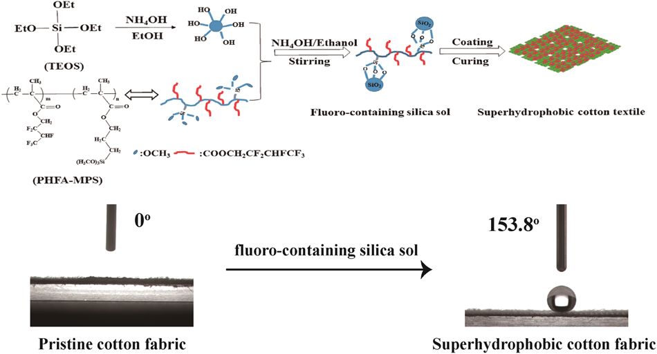 Synthesis Of Superhydrophobic Fluoro Containing Silica Sol Coatings