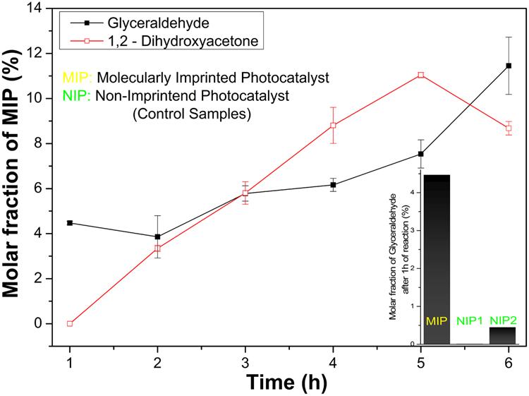 Molecularly imprinted photocatalyst for glyceraldehyde