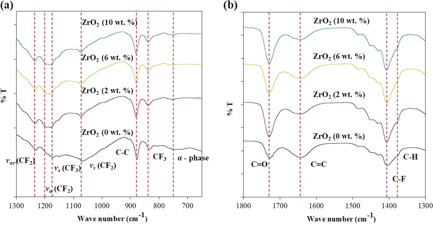 In situ sol–gel preparation of ZrO2 in nano-composite polymer