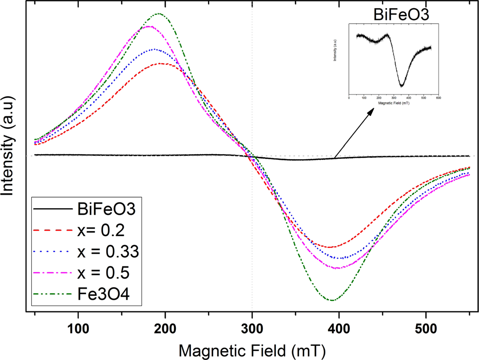 Structural, optical, magnetic and photoelectrochemical