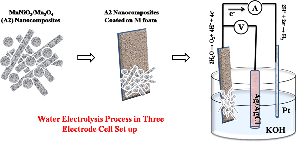 Synthesis of MnNiO3/Mn3O4 nanocomposites for the water electrolysis