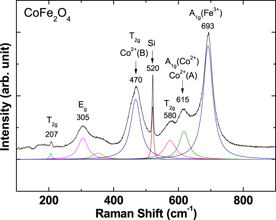 Spectroscopic investigation on tetrahedral Co2+ in thin-film