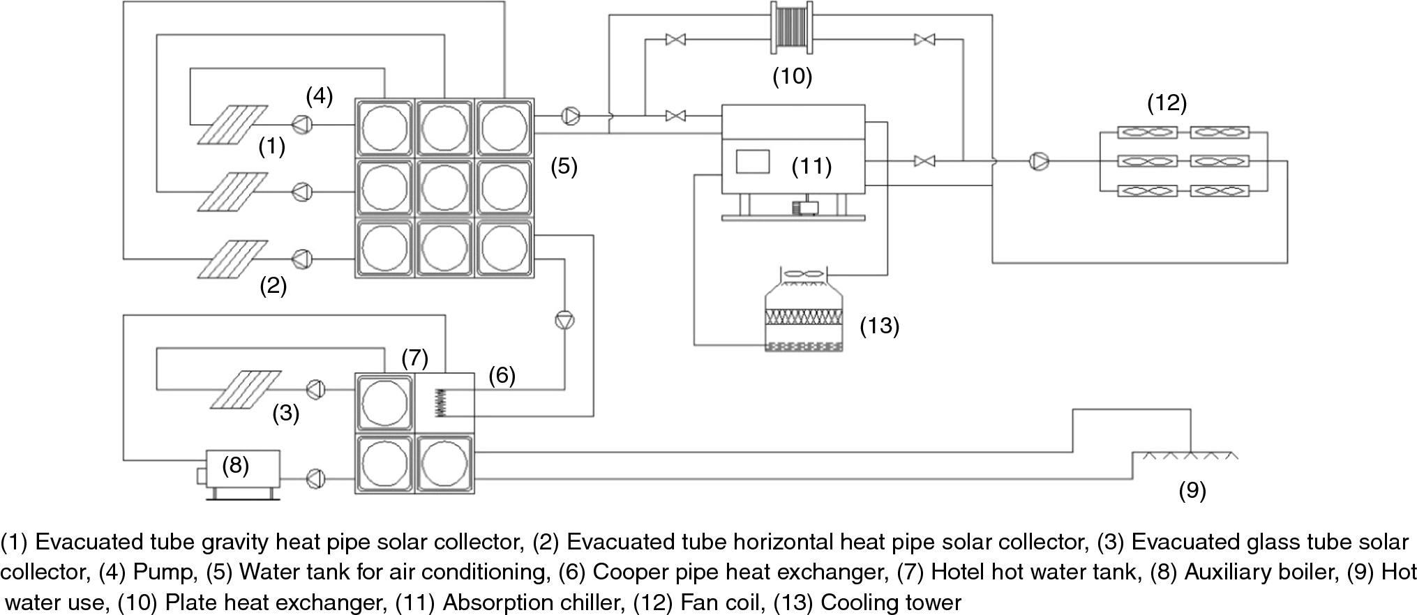 A Review Of Solar Absorption Cooling Systems Combined With Various Piping Layout Heat Exchanger Open Image In New Window