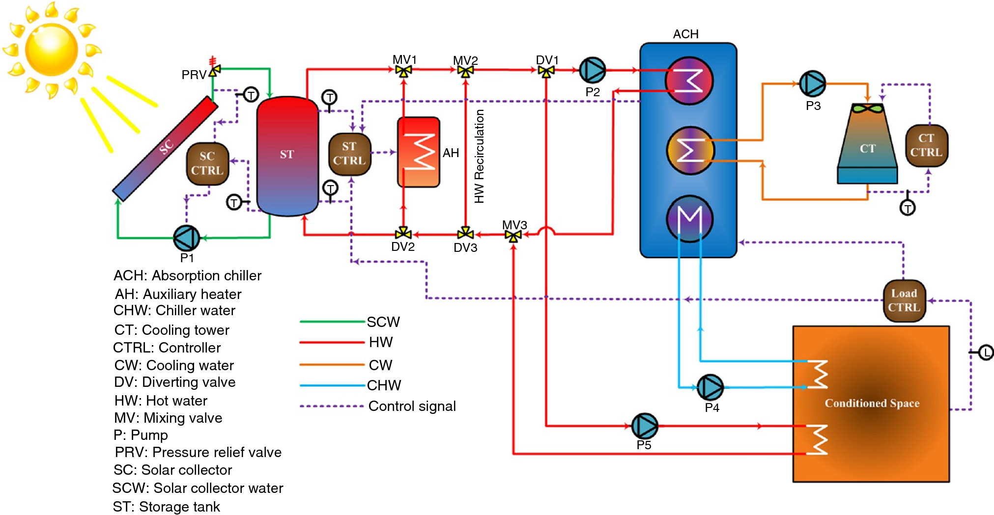 A Review Of Solar Absorption Cooling Systems Combined With Various How Ejector Pumps Work In Addition Push Button Switch Wiring Moreover Open Image New Window