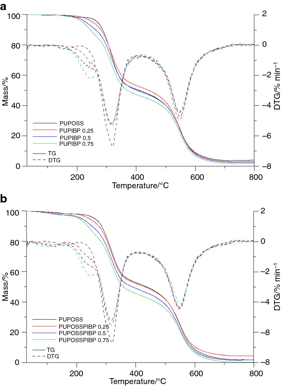 1,2-Propanediolizobutyl POSS as a co-flame retardant for rigid