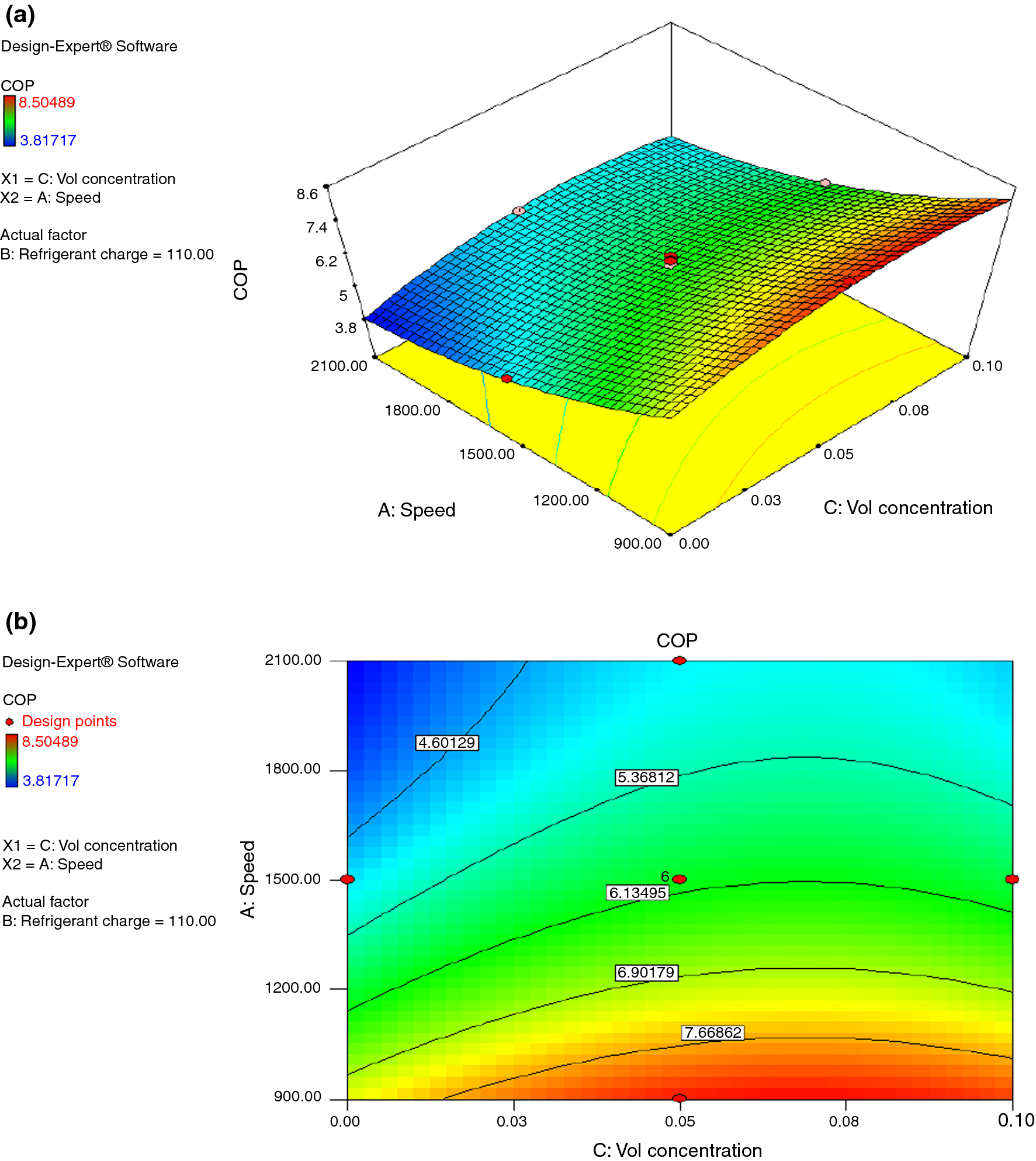 Application Of Response Surface Methodology In Optimization Of Automotive Air Conditioning Performance Operating With Sio2 Pag Nanolubricant Springerlink