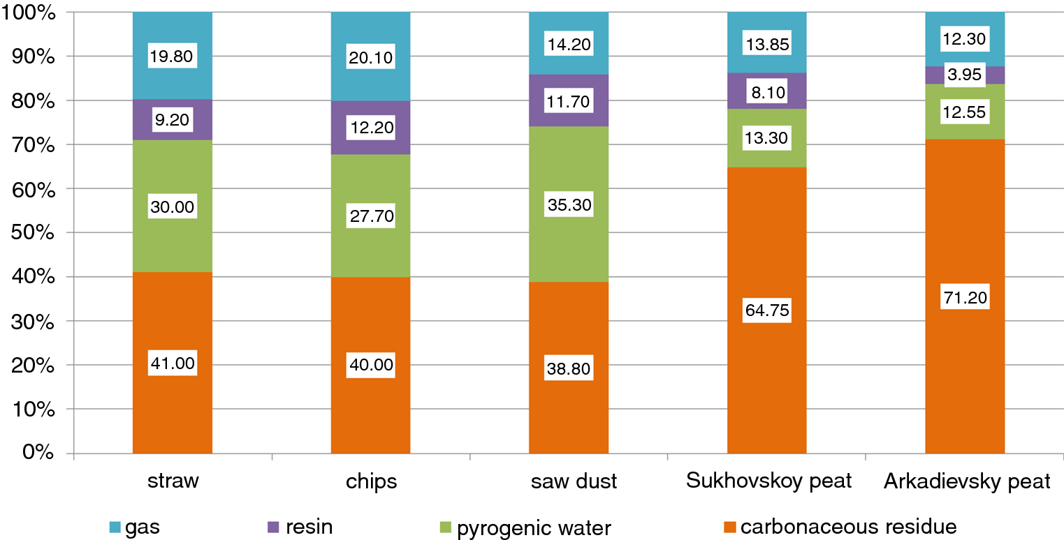 Autothermal pyrolysis of biomass due to intrinsic thermal