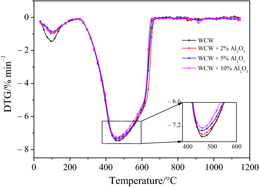 Effects of silicoaluminate oxide and coal blending on