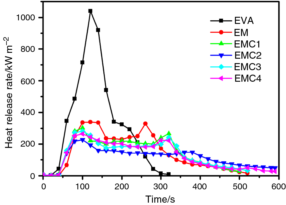 Study of nanocarbon black as synergist on improving flame ... on