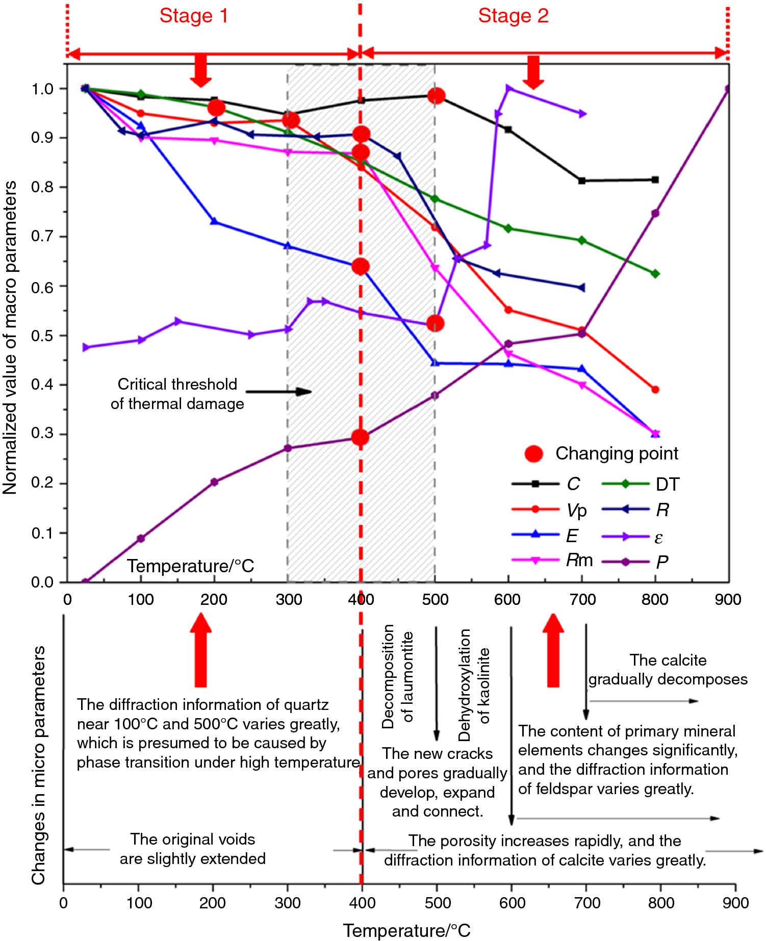 Experimental study on response characteristics of micro