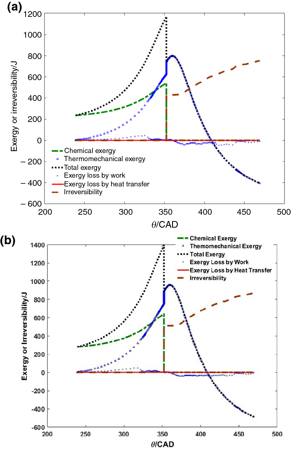 Energy and exergy analysis of a hydrogen-fueled HCCI engine