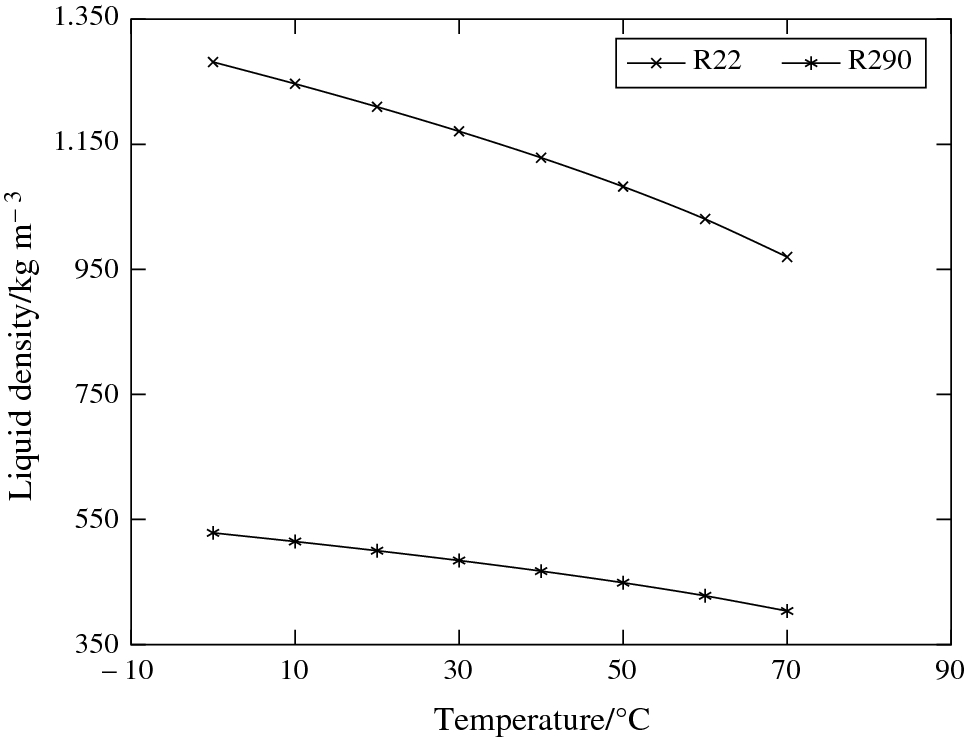 Thermodynamic analysis of a direct expansion solar-assisted