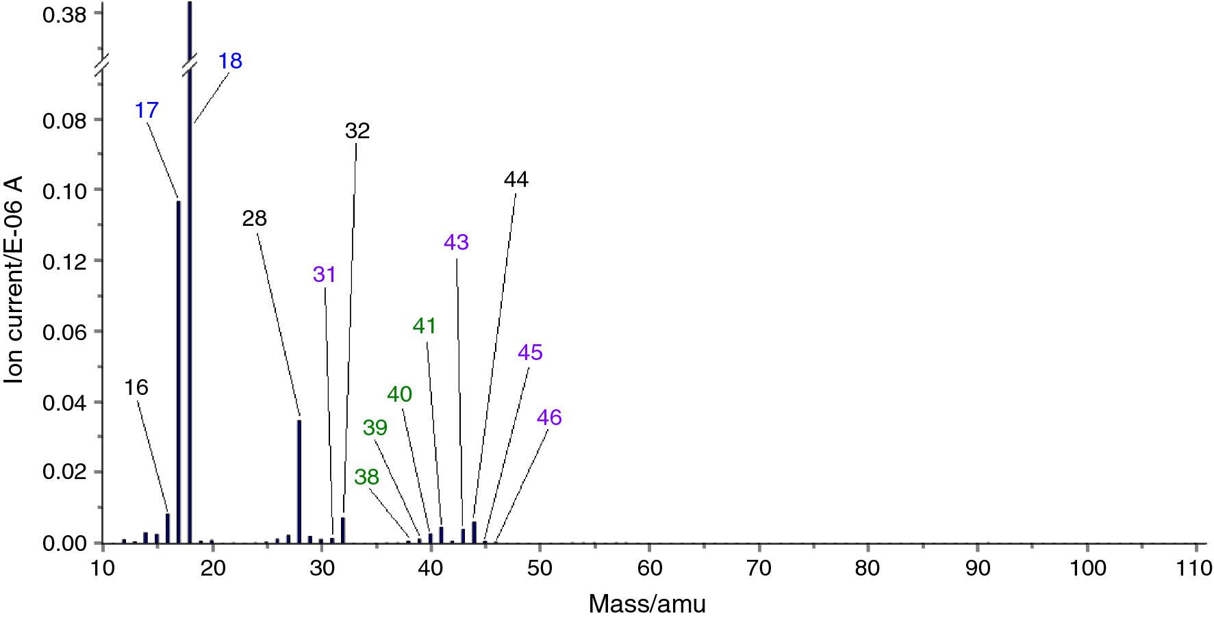 Calix[4]resorcinarene macrocycles   SpringerLink