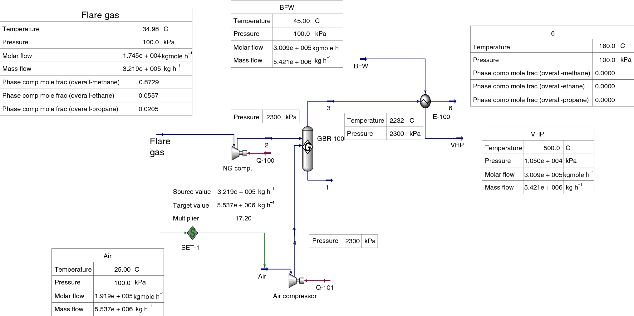 Technological and economical analysis of flare recovery
