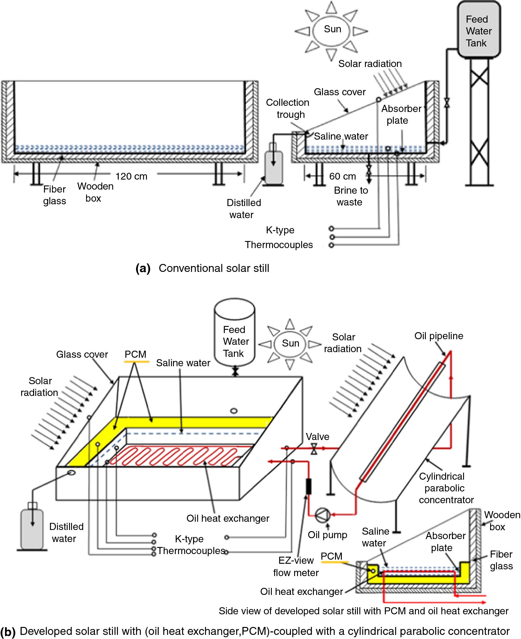 Phase change materials (PCMs) for improving solar still