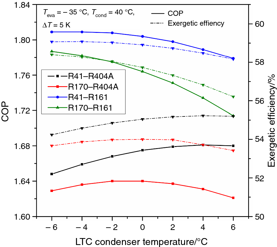 Thermo-economic analysis and multi-objective optimization of