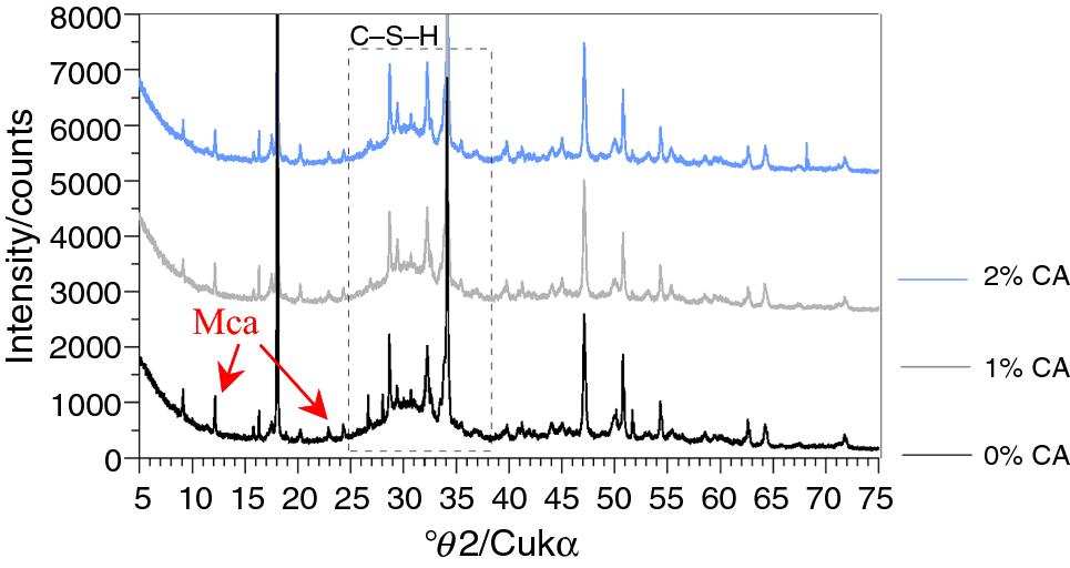 Crystalline admixture effects on crystal formation phenomena