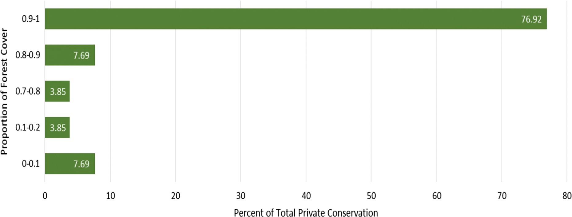 Landscape-level naturalness of conservation easements in a