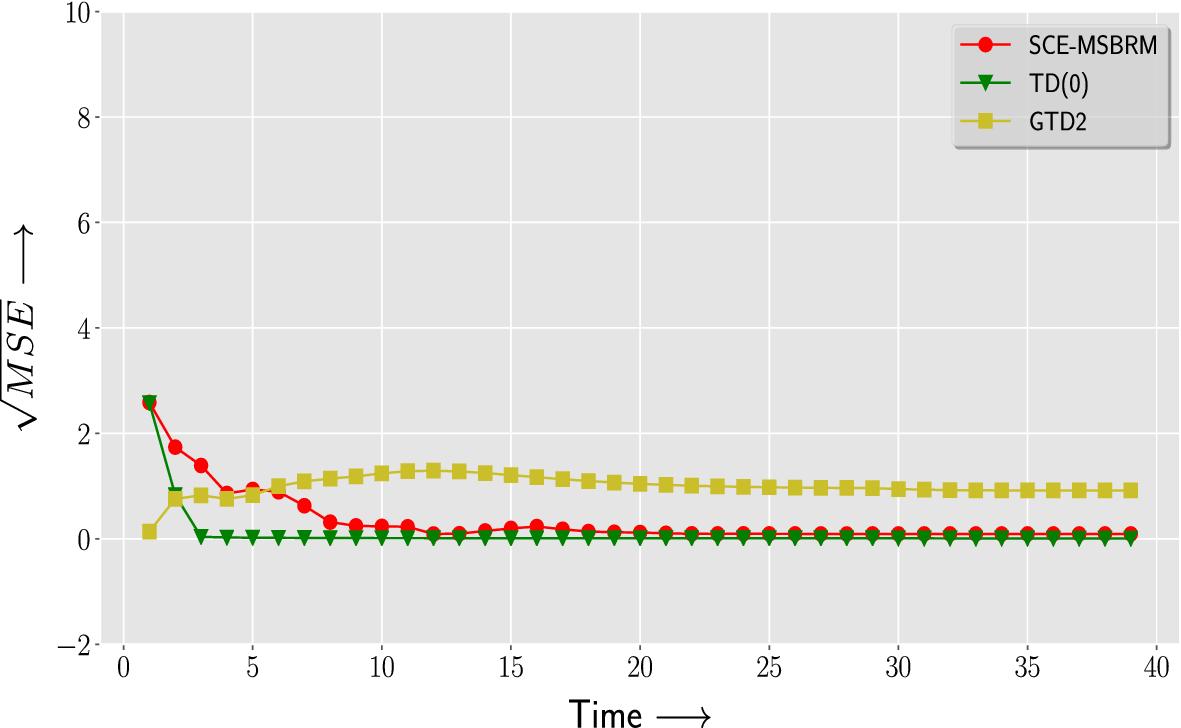An online prediction algorithm for reinforcement learning