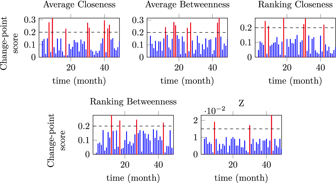 On Analyzing User Preference Dynamics With Temporal Social Networks State Diagrams Are A Powerful Mechanism For Formalizing That Open Image In New Window