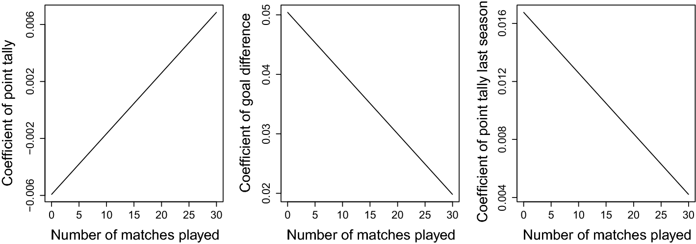 Modeling outcomes of soccer matches   SpringerLink