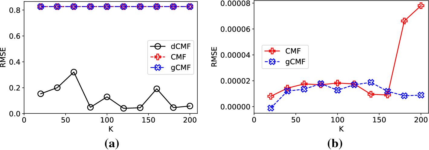 Deep collective matrix factorization for augmented multi