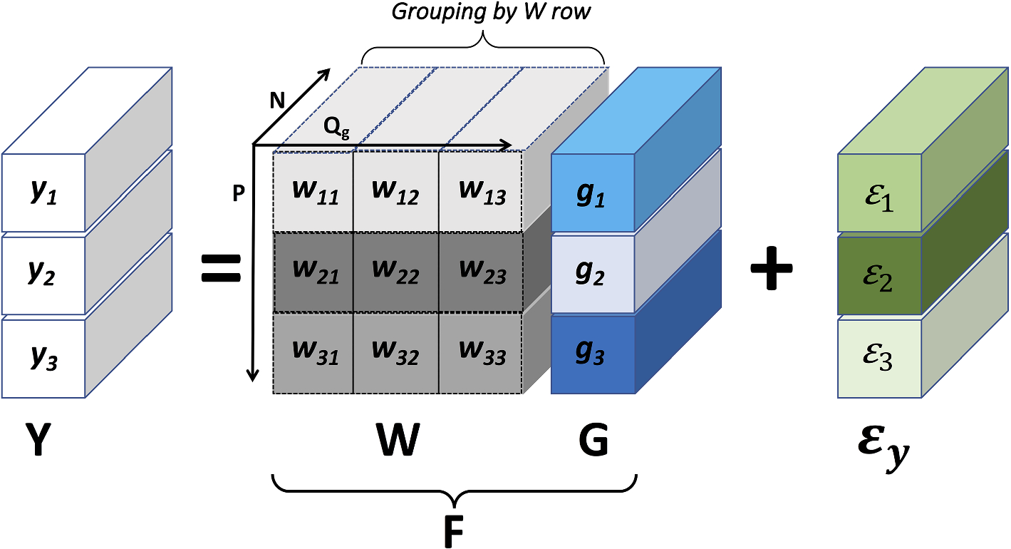 Grouped Gaussian processes for solar power prediction | SpringerLink