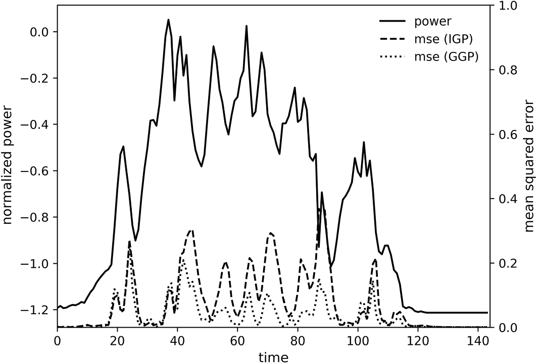 Grouped Gaussian processes for solar power prediction