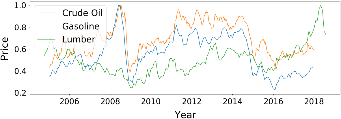 Temporal pattern attention for multivariate time series forecasting