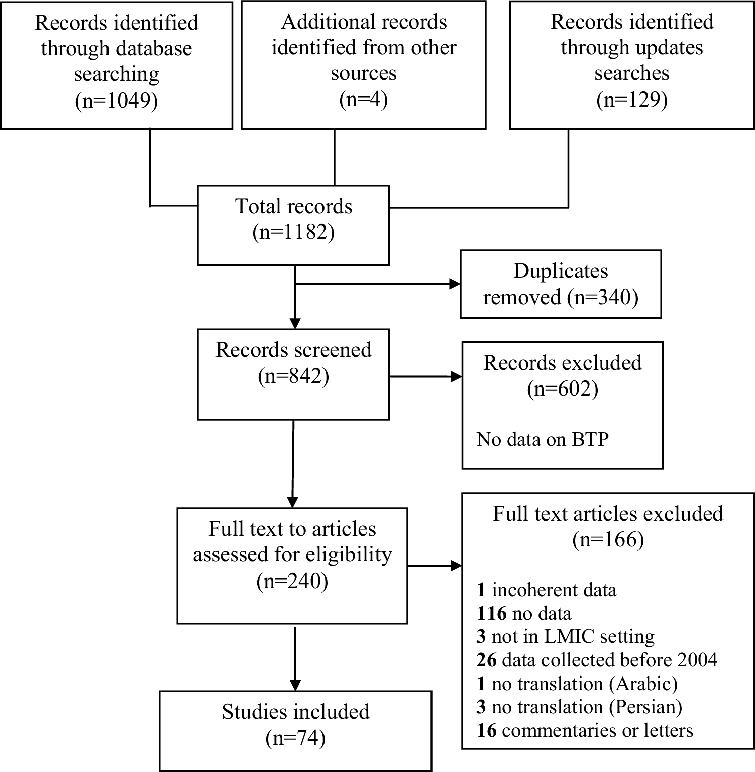 88a0616110e Birth-Related Perineal Trauma in Low- and Middle-Income Countries  A ...