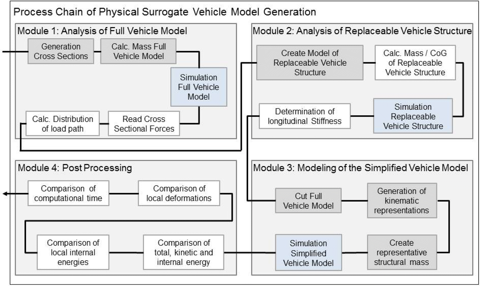 Automated generation of physical surrogate vehicle models